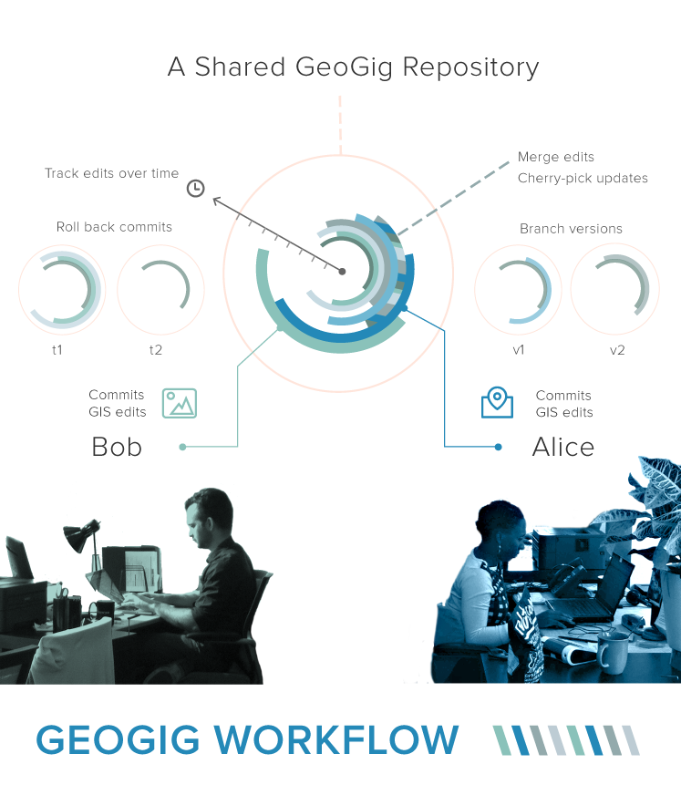 geogig_workflow