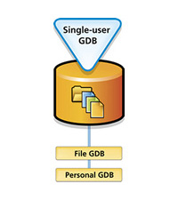 Graphic showing Esri single user geodatabase function.